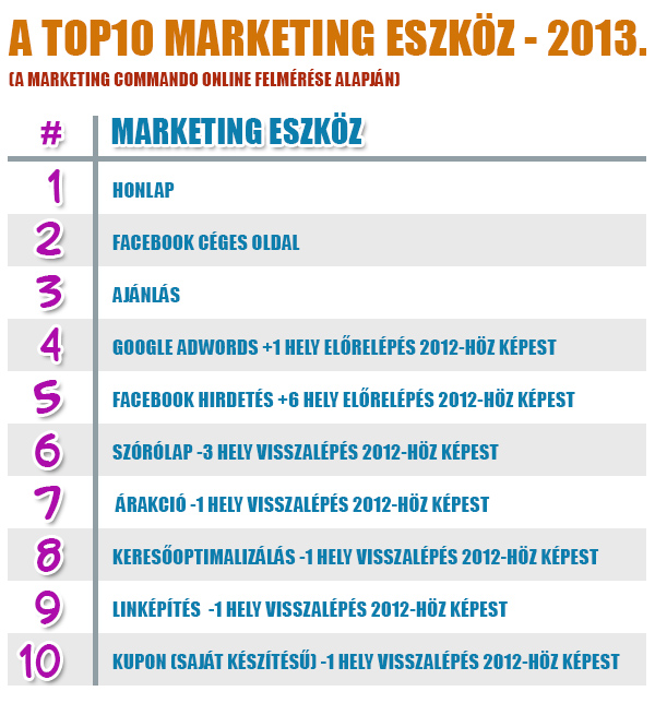 Top10 marketing eszköz - 2013
